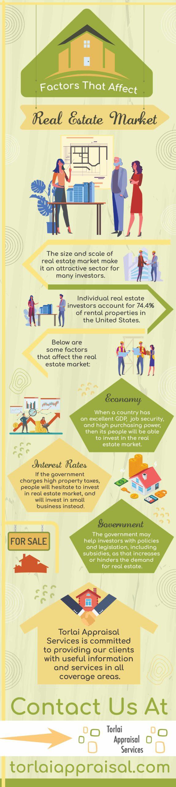 factors-affecting-real-estate-market